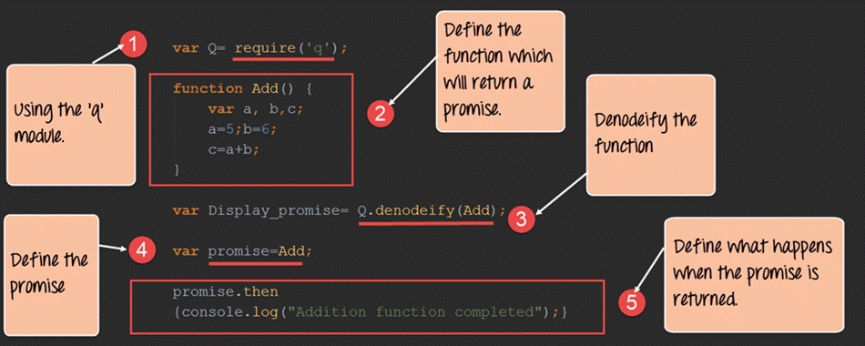 Node.js Promise Tutorial