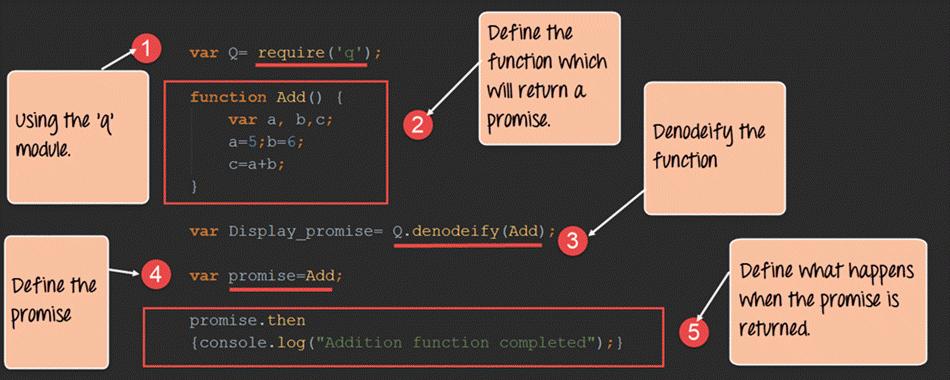 Node.js Promise Tutorial