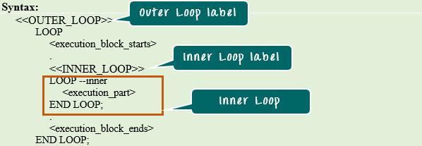 Loops in PL/SQL