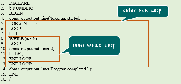 Oracle PL/SQL FOR LOOP with Example