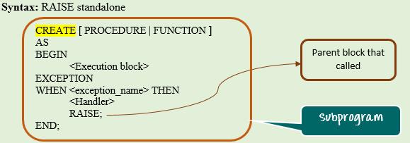 Exception Handling in PL/SQL