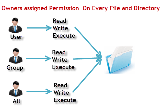 File Permissions in Linux/Unix with Example