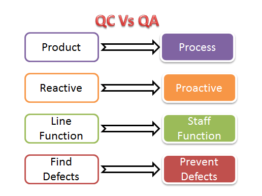 What Is Quality Assurance Qa Process Methods Examples