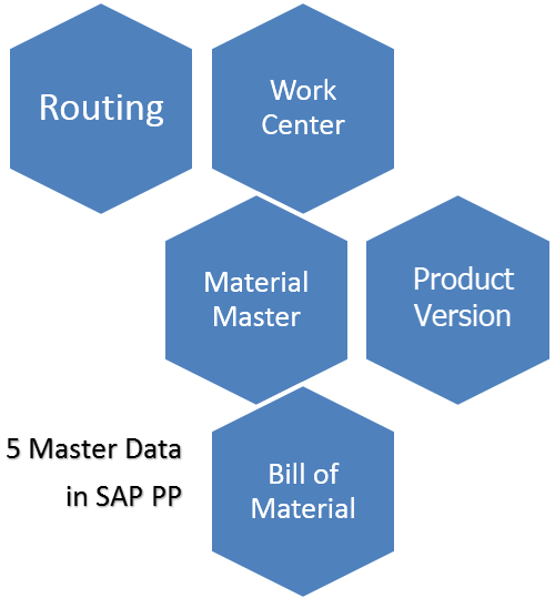 Introduction to SAP PP (Production Planning)