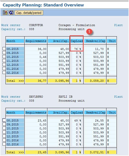 Long Term Planning (LTP) Tutorial in SAP PP: MS31, MS02, MD61