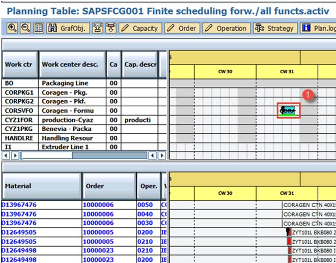 Capacity Requirement Planning In Sap Pp Cm01 Cm21