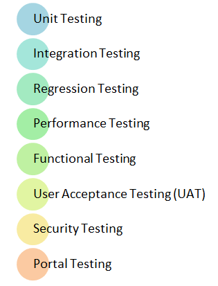 learn sap testing create your first sap test case