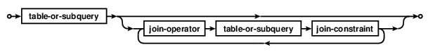 SQLite Join - INNER, NATURAL, LEFT OUTER, CROSS