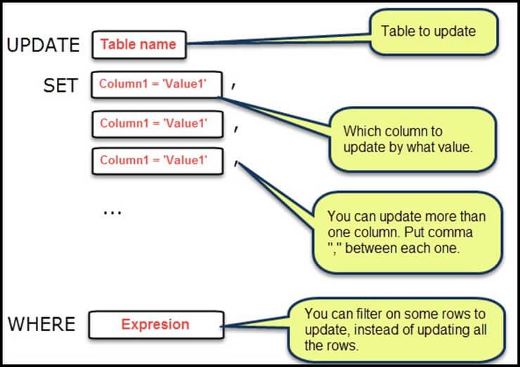 SQLite Update  sc 1 st  Guru99 & Query - INSERT UPDATE DELETE