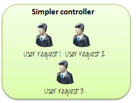 How to use Controllers in JMeter