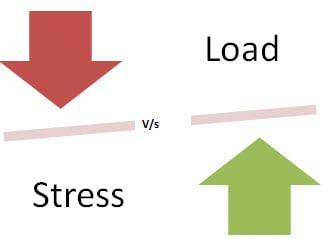 What is STRESS Testing in Software Testing: Tools, Need & Types