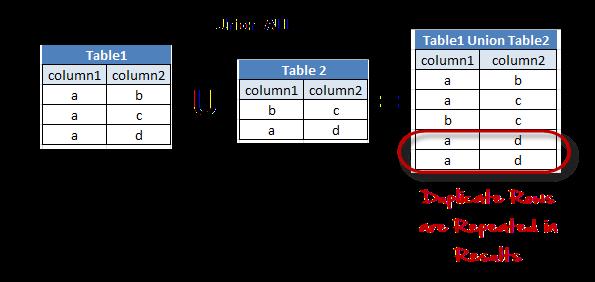 MySQL UNION - Complete Tutorial