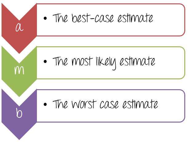 software test estimation techniques step by step guide
