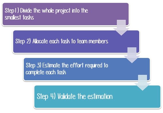 Software Test Estimation Techniques: Step By Step Guide