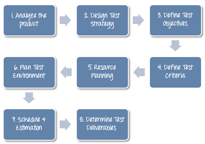 How To Create A Test Plan