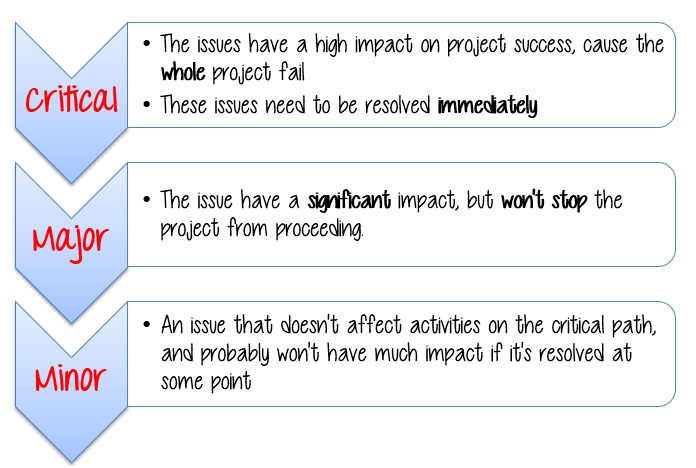 issues with project organization articles