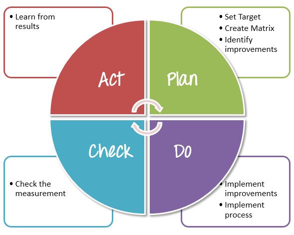 Test Process Improvement (TPI) using PDCA Model