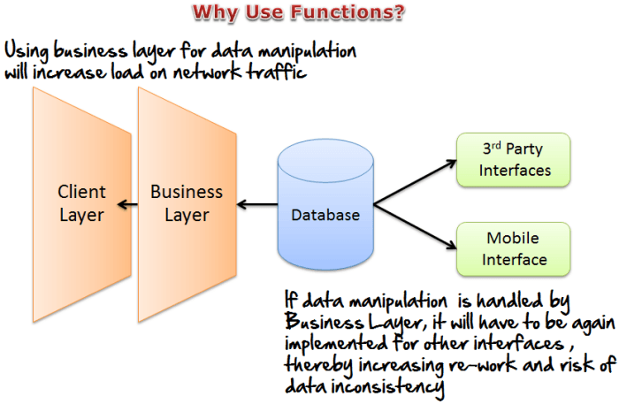 MySQL Functions: String, Numeric, User-Defined, Stored