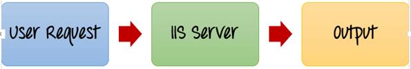 Deploying a website on IIS