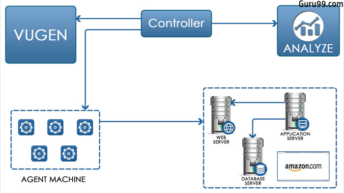 Introduction to HP LoadRunner  and its Architecture