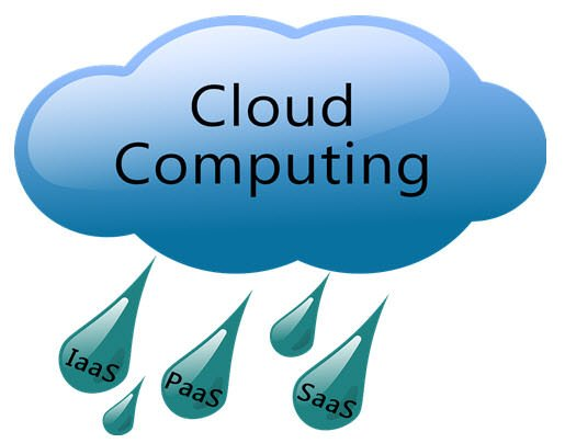 Cloud Computing for Beginners