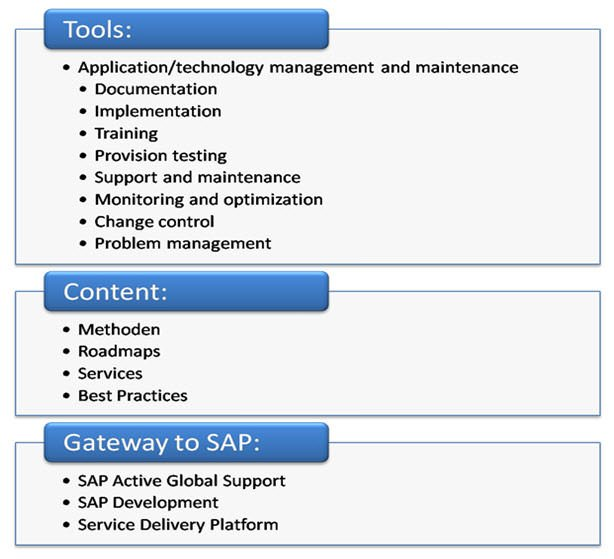 Sap solution manager solman tutorial sap solution manager overview malvernweather Choice Image