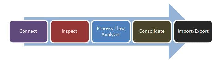 SAP TAO Framework