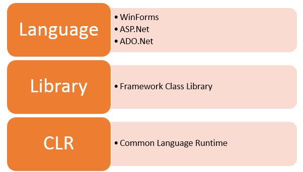 What is .NET Framework
