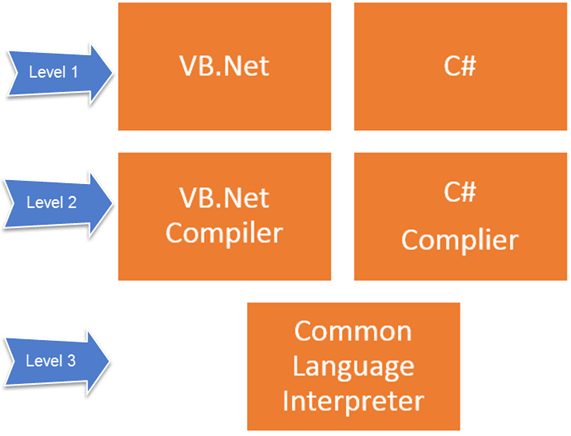What is .NET Framework