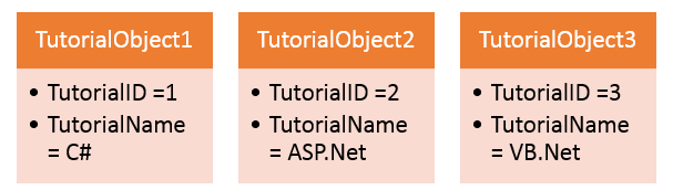 C# Class and Object