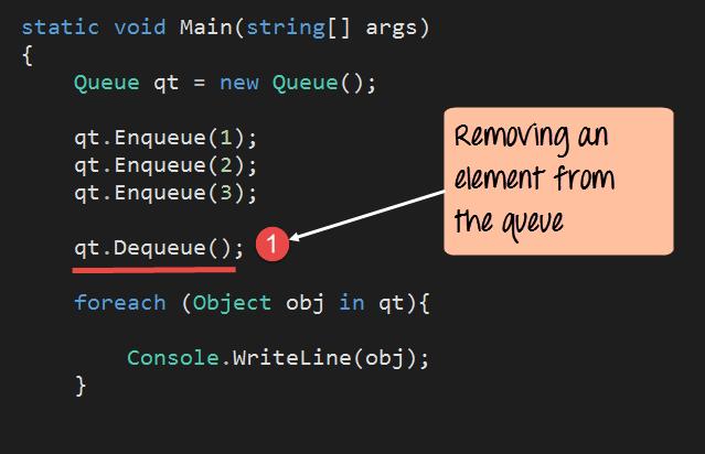 C# Queue Dequeue example