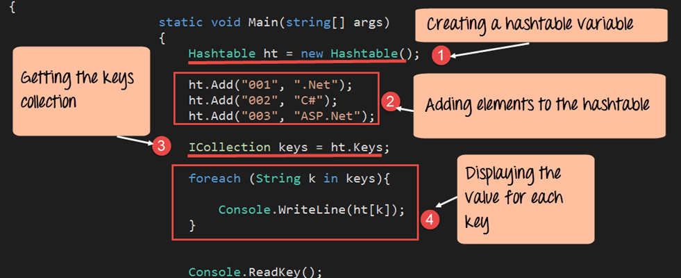 C# Hashtable with Examples