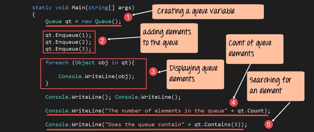 C# Queue example