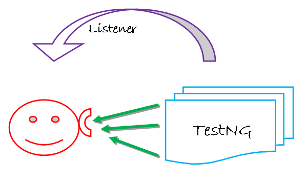 What is Listeners and EventFiringWebDriver in Selenium Webdriver