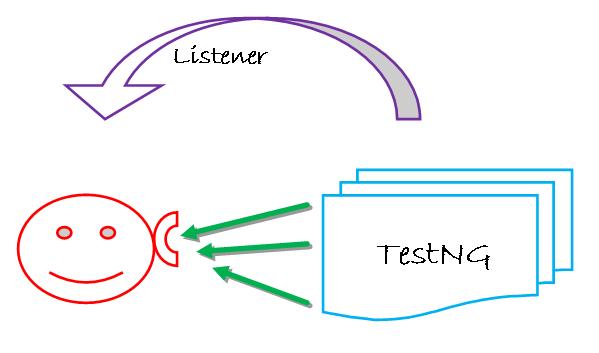 TestNG Listeners in Selenium WebDriver