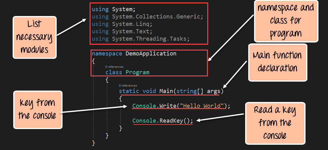 C# Fundamentals - Data Type, Arrays, Variables and Operators & Enumeration
