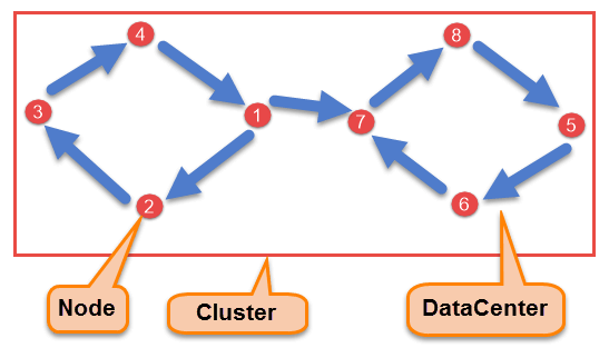 Cassandra Architecture & Replication Factor Strategy Tutorial