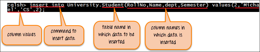 Insert into command in Cassandra Query Language