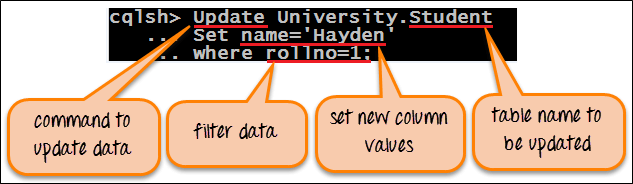 Example of Update command in Cassandra Query Language