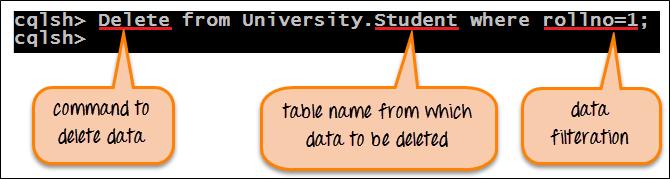 Example of Delete command in Cassandra Query Language