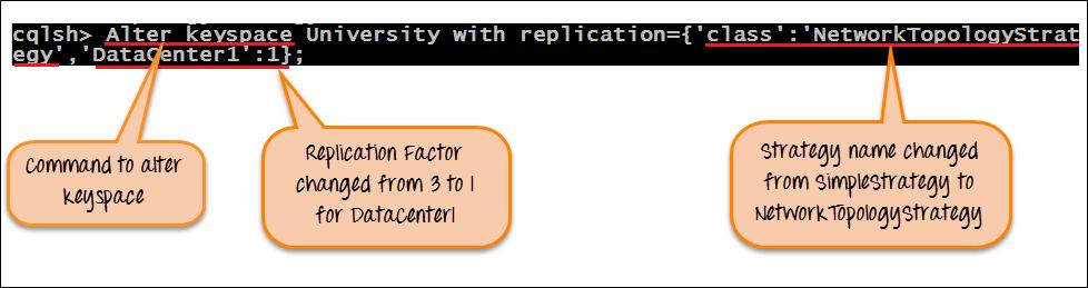 Create, Alter & Drop Keyspace in Cassandra: Complete Tutorial