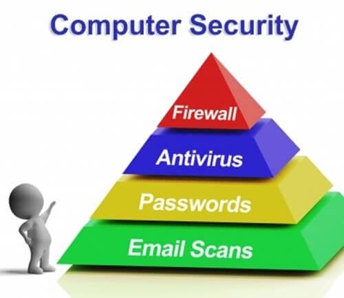 Top Computer Security Vulnerabilities