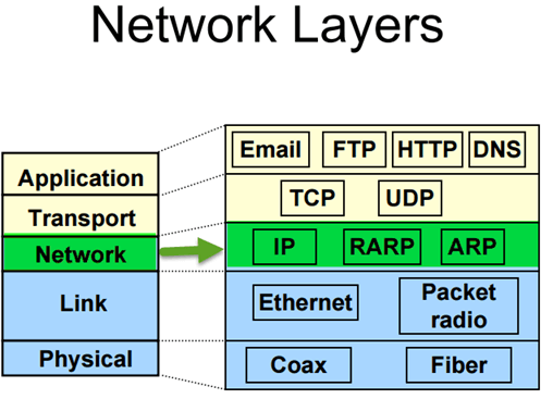 Introduction to CCNA