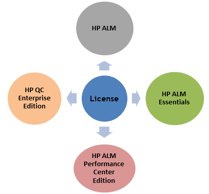 Introduction to HP ALM(Quality Center)