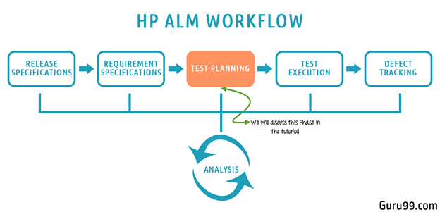All About Test Plan Module in HP ALM (Quality Center)