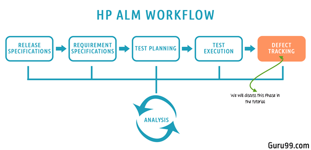 Defect Management Life Cycle in HP ALM (Quality Center)