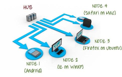 hub and nodes