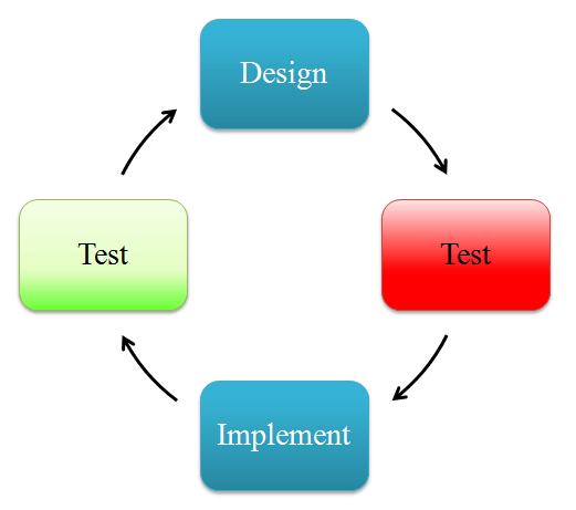 Your First iOS test program using UIAutomation framework