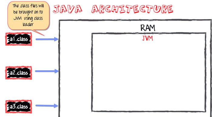 Working of Java Virtual Machine(JVM) & its Architecture