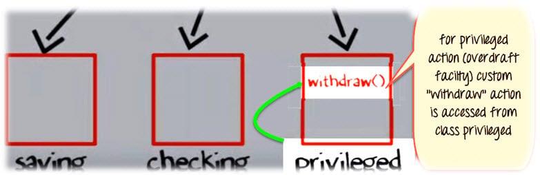 Java Inheritance & Polymorphism